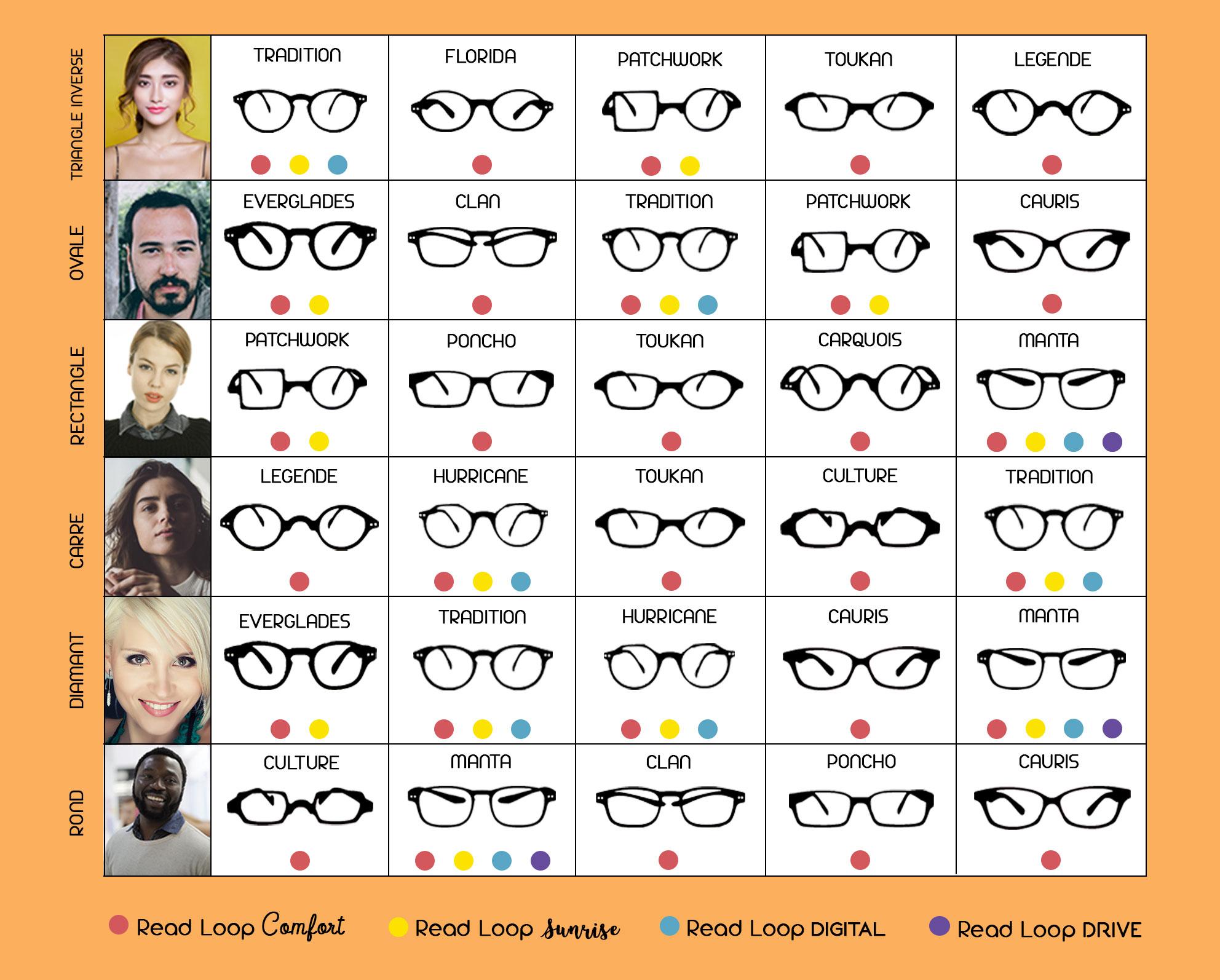 guide comment choisir ses lunettes par read loop. Black Bedroom Furniture Sets. Home Design Ideas